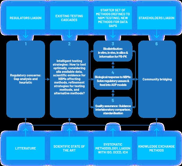 Refine structure scheme