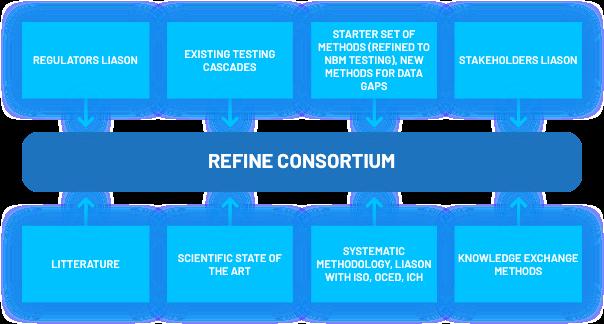 refine structure