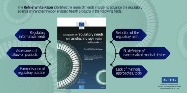 THE SUMMARY OF THE WHITE PAPER FROM THE EUROPEAN PROJECT REFINE TO INITIATE A DISCUSSION ON HOW TO ADVANCE THE REGULATORY SCIENCE IN THE AREA OF NANOTECHNOLOGY-ENABLED HEALTH PRODUCTS.
